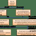 Zarządzanie projektami to najkosztowniejszy sposób zarządzania ludźmi