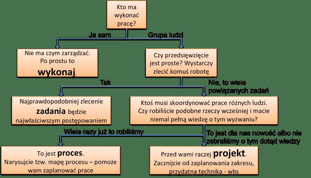 rodzaje zarządzania - zarządzanie projektami