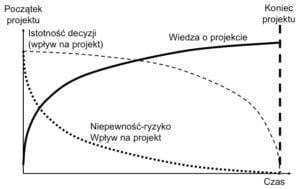 wiedza w projekcie - zarządzanie projektami