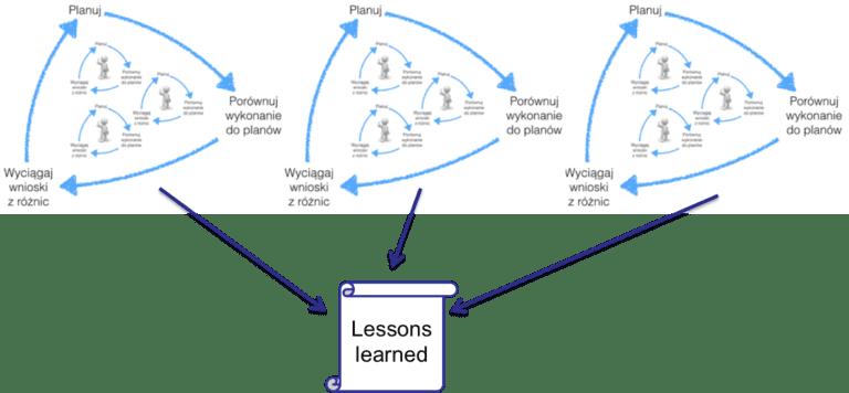 zarządzanie wiedzą w projekcie