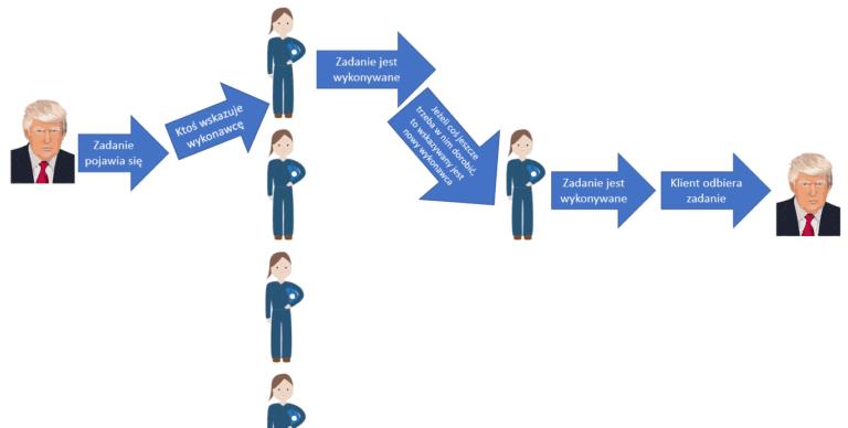 zarządzanie zadaniami