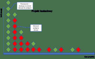 Praktyczne podejścia do metodyki