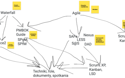 Framework, metodyka, metoda, technika, zbiór praktyk, filozofia, mindset